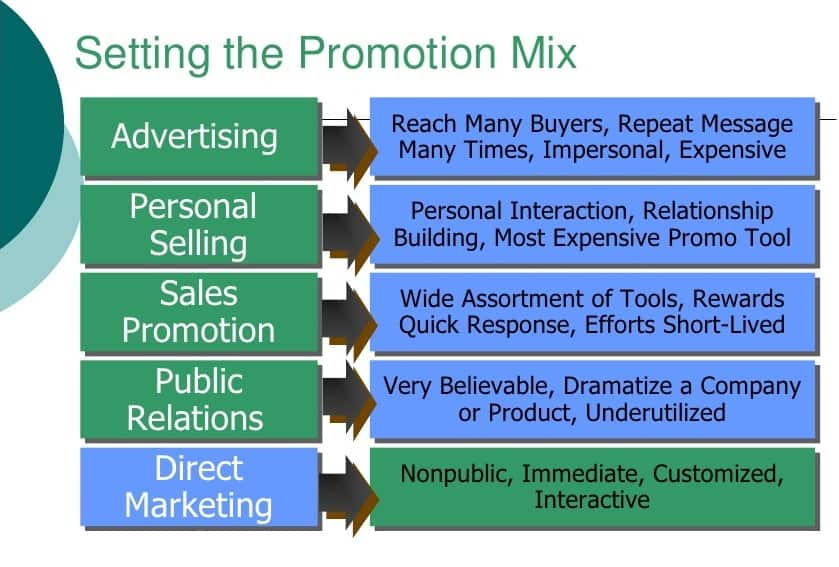 explain briefly the marketing mix elements for an automobile company giving sufficient examples The marketing mix is a familiar marketing strategy tool, which as you will probably know, was this free download explains and gives examples of all of the most useful classic marketing models  today, it's recommended that the full 7ps of the marketing mix are considered when reviewing.